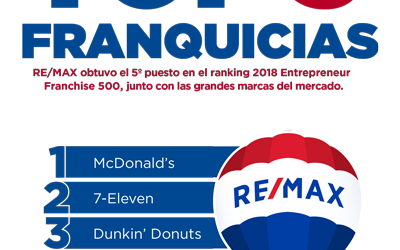 REMAX, la 5ª franquicia más importante del mercado