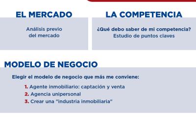 Infografia de como abrir una agencia inmobilaria
