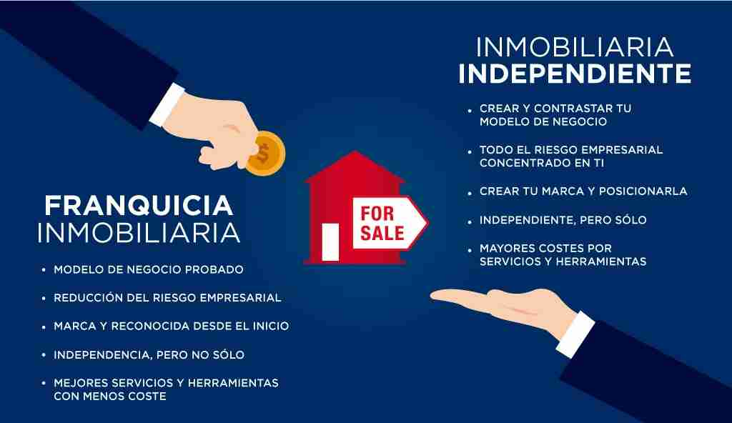 montar_franquicia_vs_agencia_inmobiliaria
