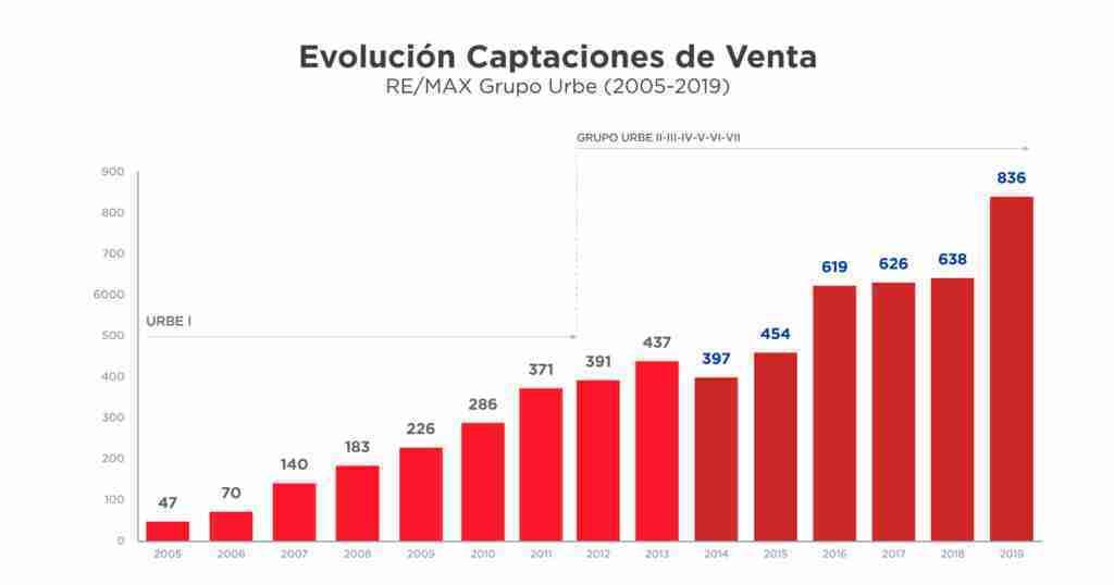 captaciones-venta-alquiler-2019-articulo-caso-de-exito-remax-urbe-parte-2