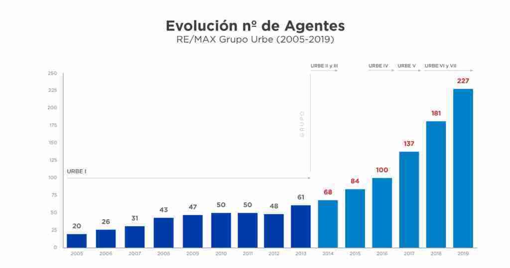 evolucion-de-agentes-2019-articulo-caso-de-exito-remax-urbe-parte-2