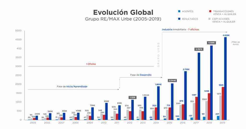 evolucion-global-2019-articulo-caso-de-exito-remax-urbe-parte-2