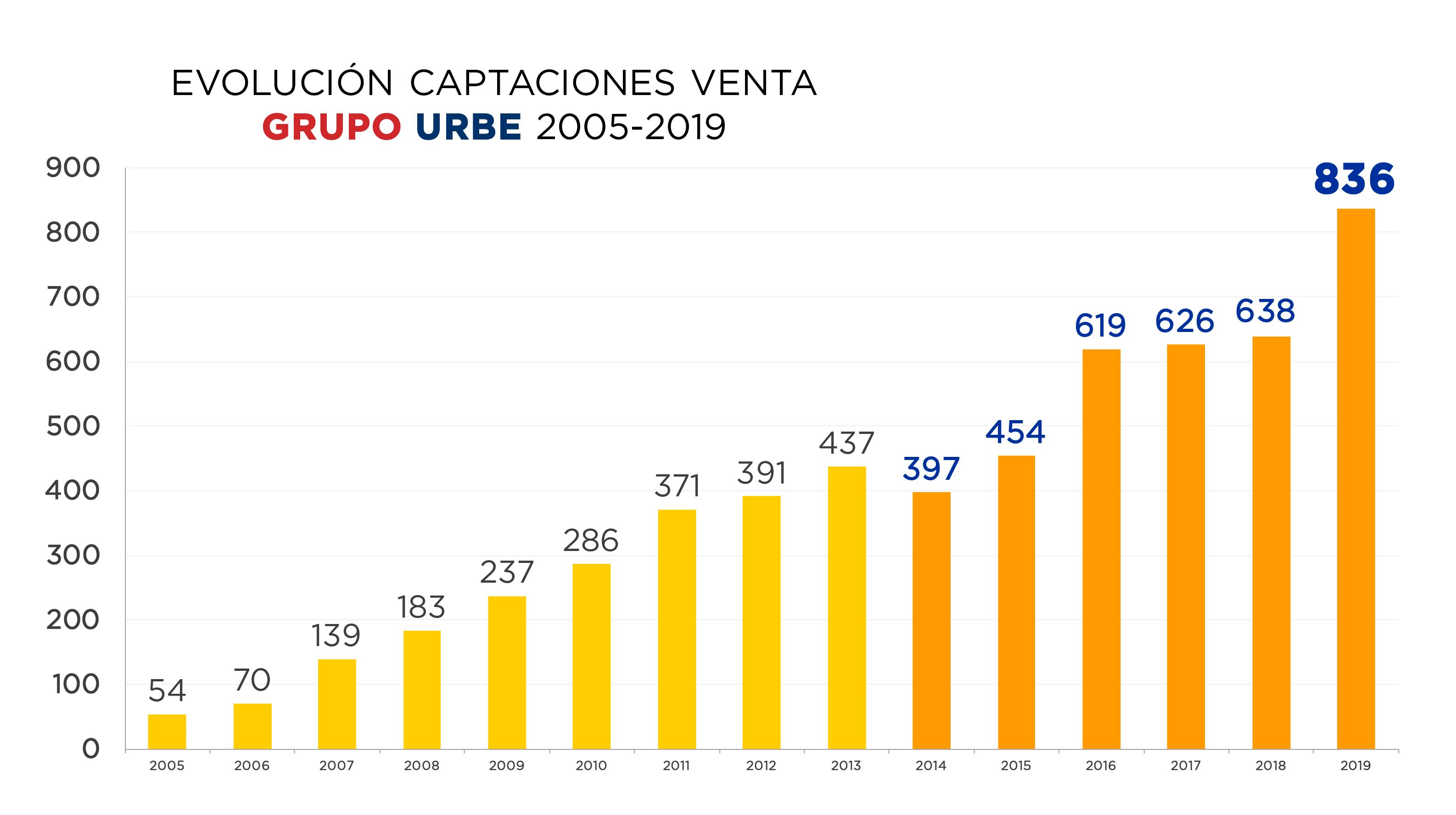 evolucion-ventas-grupo-urbe