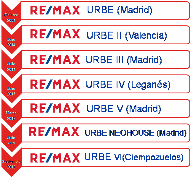 Caso de éxito; RE/MAX GRUPO URBE. Parte II