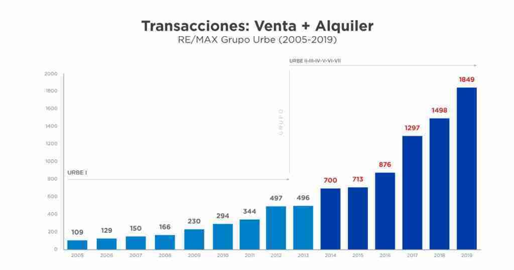 transacciones-venta-alquiler-2019-articulo-caso-de-exito-remax-urbe-parte-2