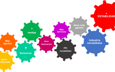 Factores clave para que tu agencia inmobiliaria sea rentable y estable. Planifica el éxito de tu agencia inmobiliaria