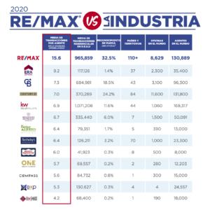 REMAX líder mundial en productividad de agentes, reconocimiento de marca y presencia mundial