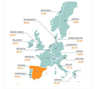 porcentaje-de-población-alquiler