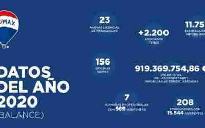 BALANCE ANUAL: REMAX ESPAÑA CIERRA EL 2020 SUPERANDO LOS DATOS DEL 2019
