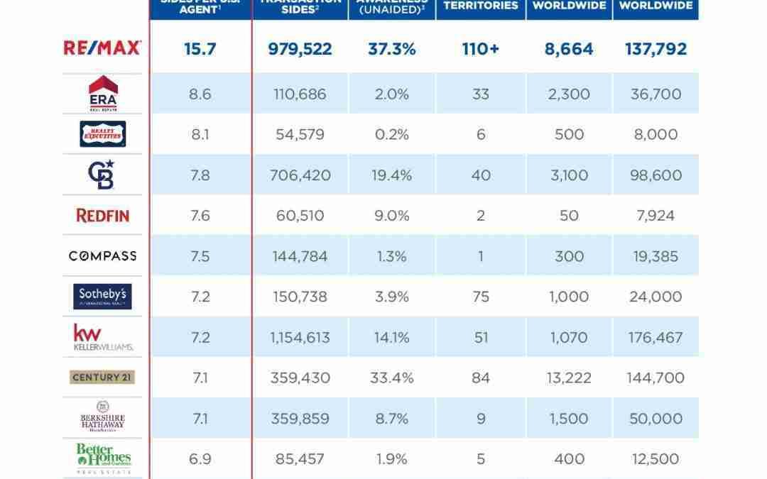 REMAX vs.  LA INDUSTRIA 2021:  los agentes REMAX tienen una media de transacciones cerradas superior a la de los agentes de la competencia