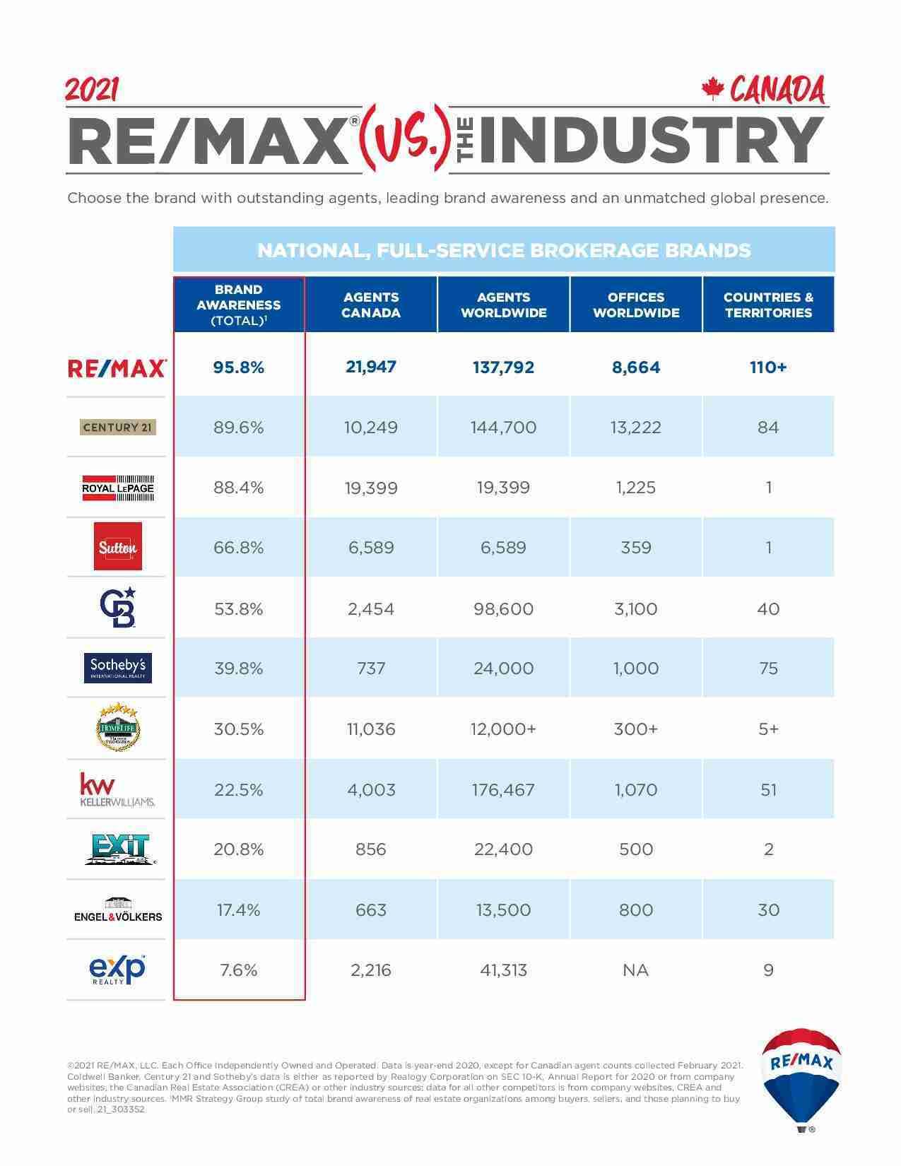Comparativa REMAX en Canada
