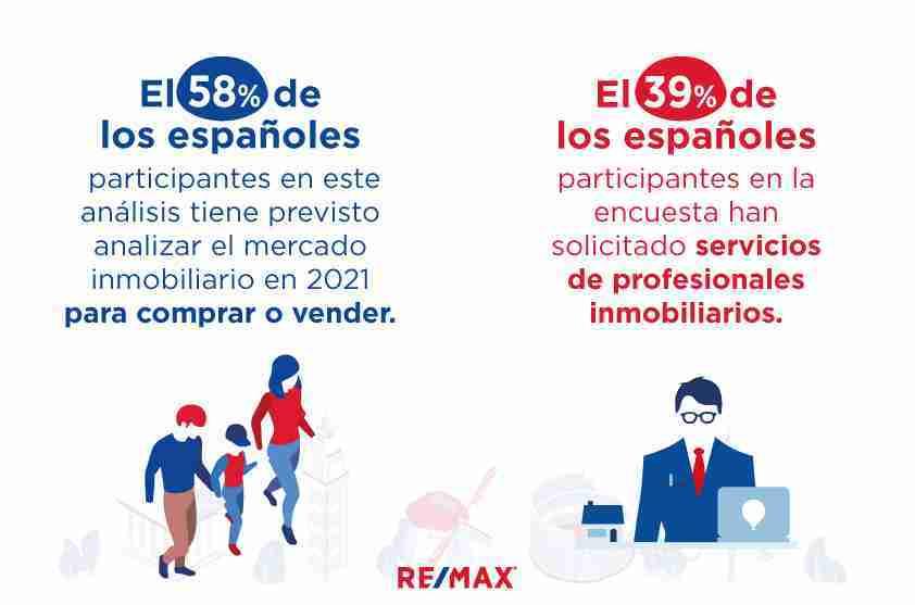 el impacto del COVID 19 en el mercado inmobiliario España