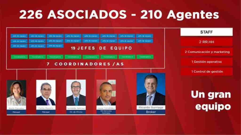 Caso de éxito en el sector inmobiliario Ricardo Iturriaga