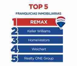 Franquicias TOP
