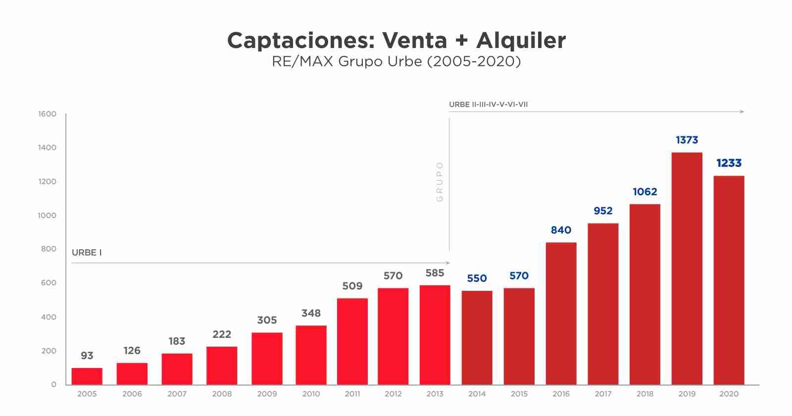 captaciones-venta-alquiler-2020-articulo-caso-de-exito-remax-urbe-
