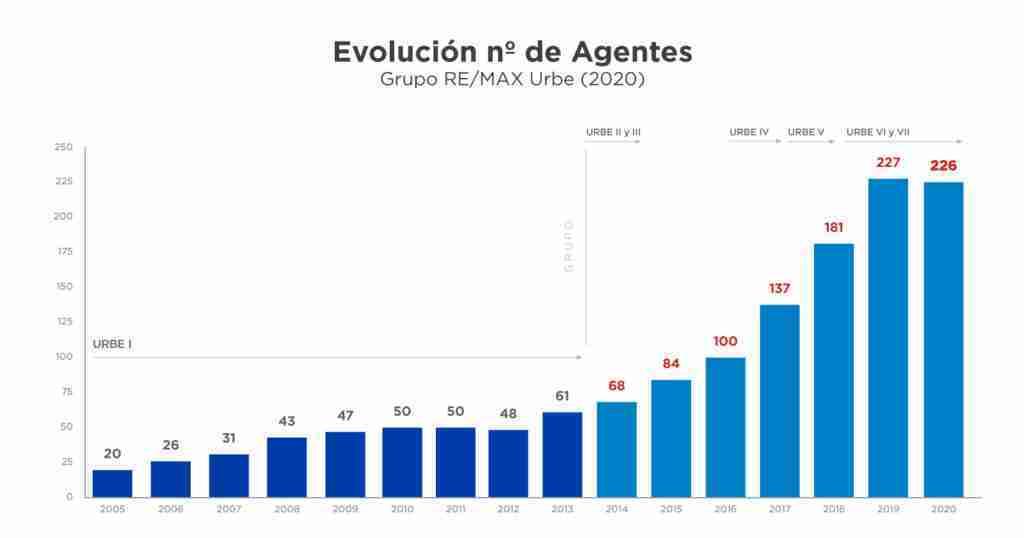 evolucion-de-agentes-2020-articulo-caso-de-exito-remax-urbe-
