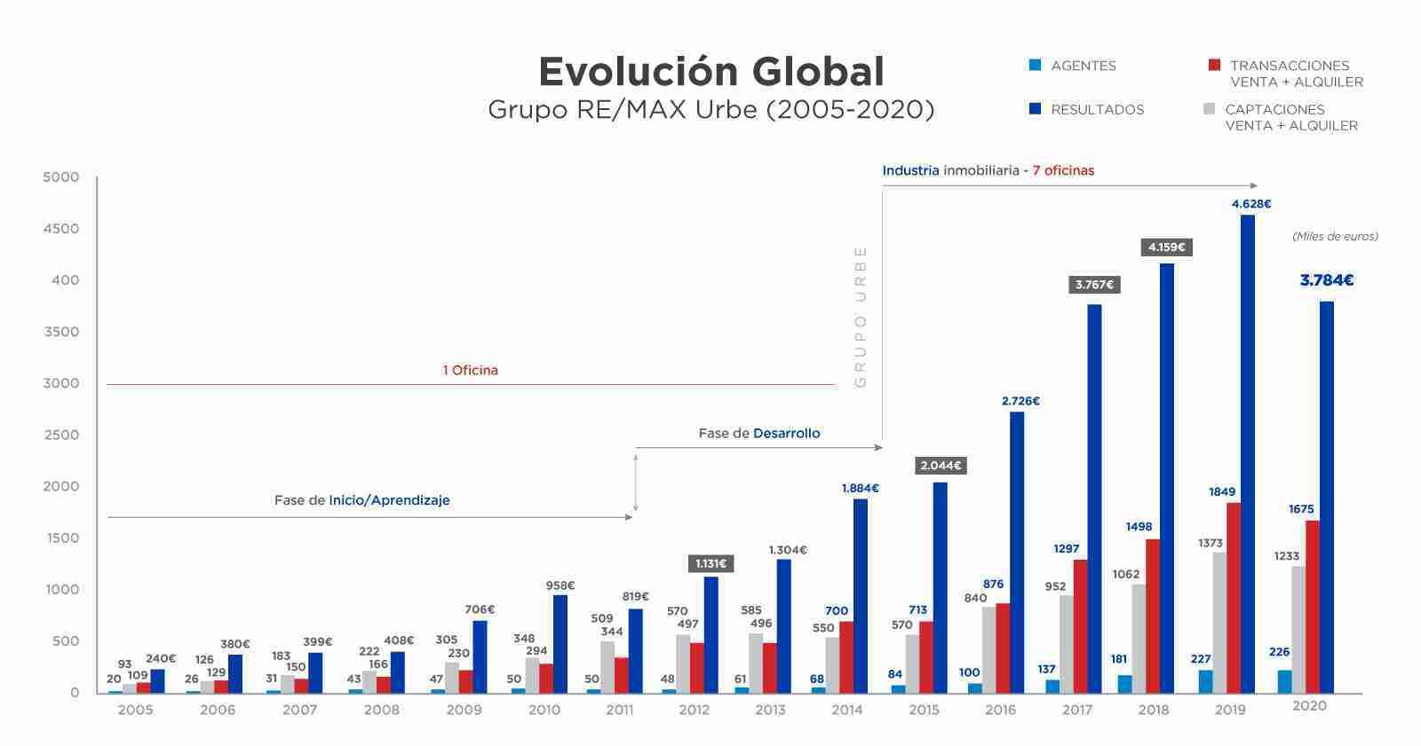 evolucion-global-2020-articulo-caso-de-exito-remax-urbe-