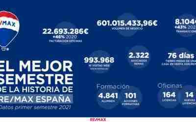 BALANCE PRIMER SEMESTRE DEL 2021: REMAX ESPAÑA EXPERIMENTA SU MEJOR SEMESTRE DE LA HISTORIA