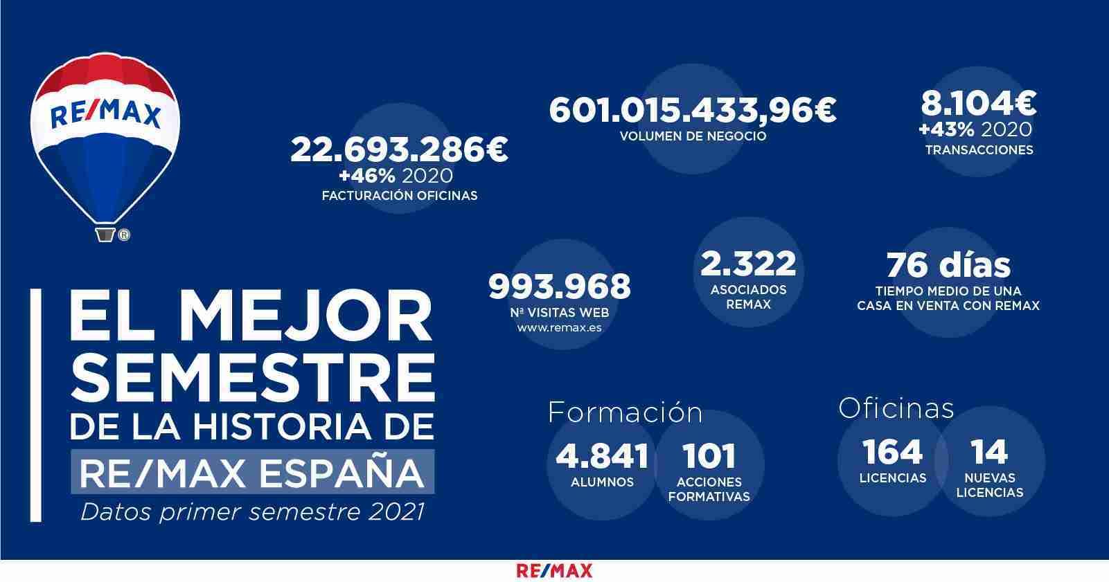 los-mejores-resultados-de-REMAX-España